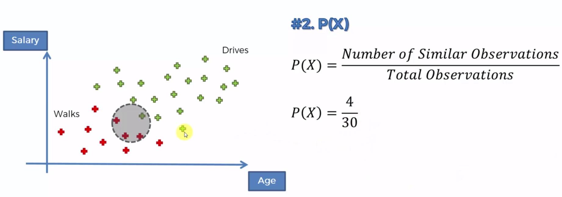 Naive Bayes Theorem   DiamondClover
